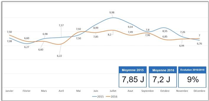 Portnet evolution la baisse du d lai moyen de s jour for Portnet maroc