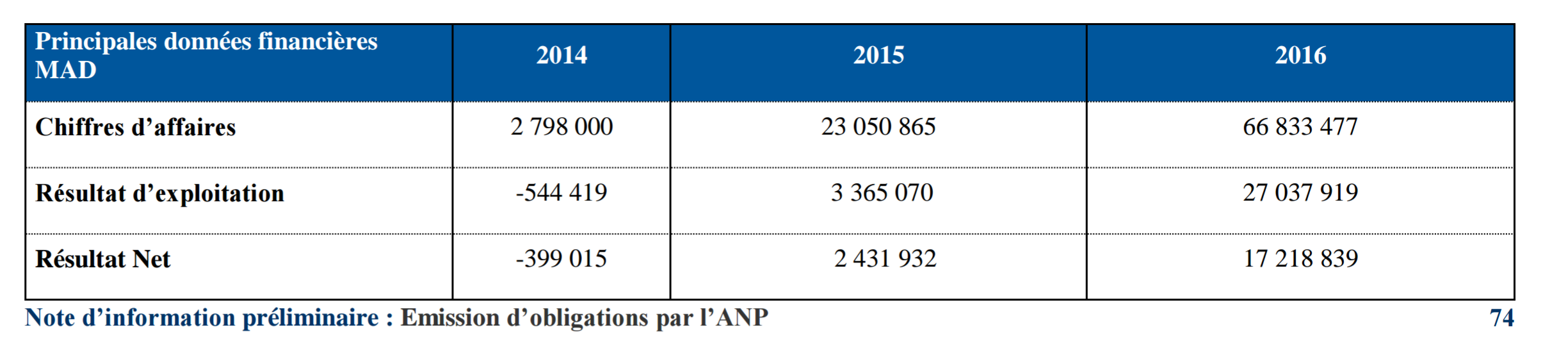 Resultats financiers PORTNET SA